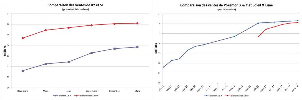 Comparaison des ventes - X & Y et Soleil & Lune