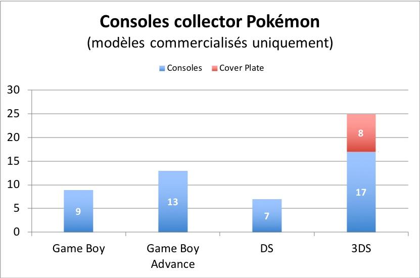 Nombre de console collector Pokémon