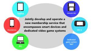L'éco-système Nintendo avec la NX