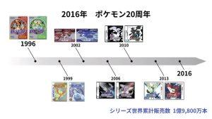 Frise jeux Pokémon 1996-2016