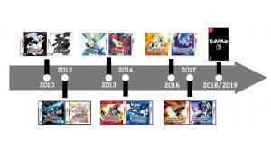 Frise jeux Pokémon 2010-2018
