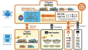 Banque Pokémon schéma