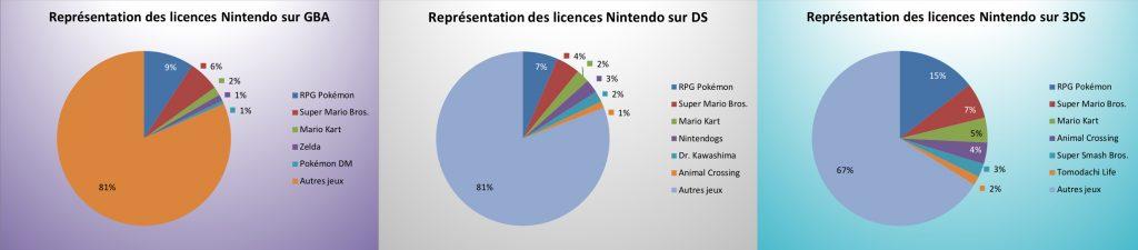 Représentation des licences Nintendo sur GBA, DS et 3DS