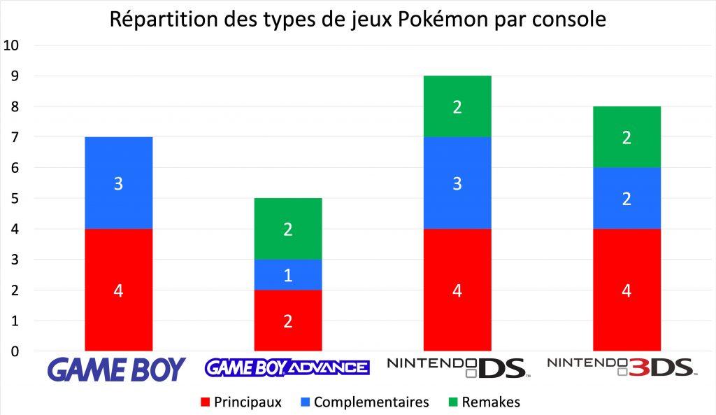 Répartition des types de jeux Pokémon par console