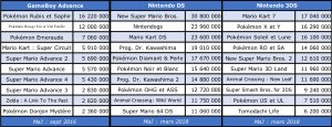 Top ventes software GBA-DS-3DS