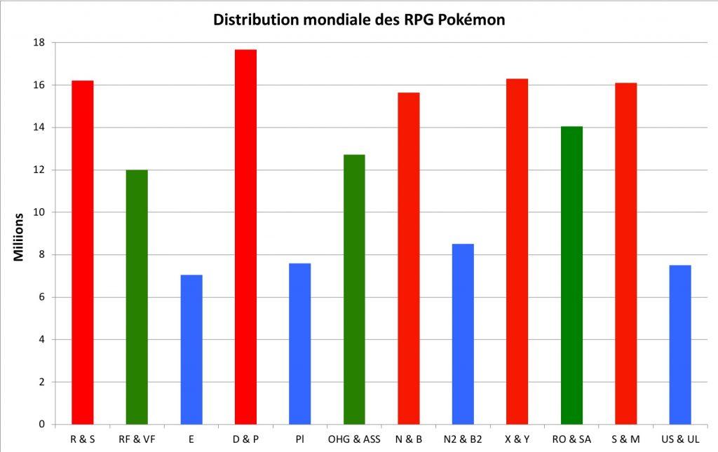 Distributions des RPG Pokémon