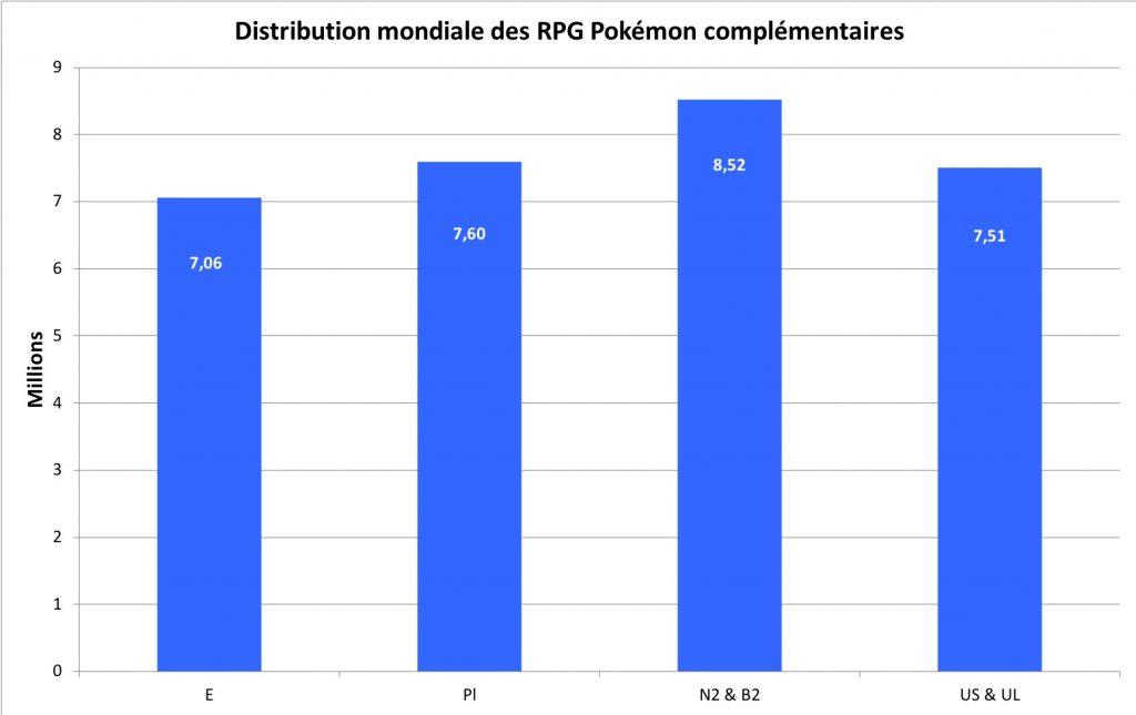 Distribution des jeux Pokémon complémentaires