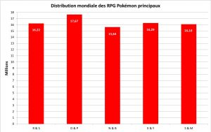 Distribution des jeux Pokémon principaux