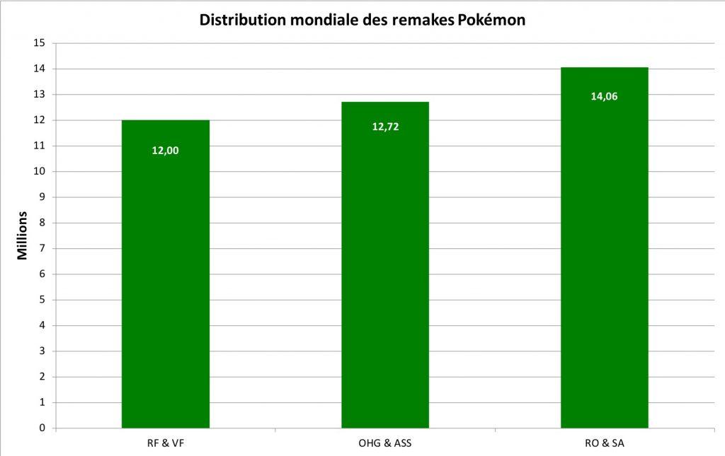 Distribution des remakes Pokémon