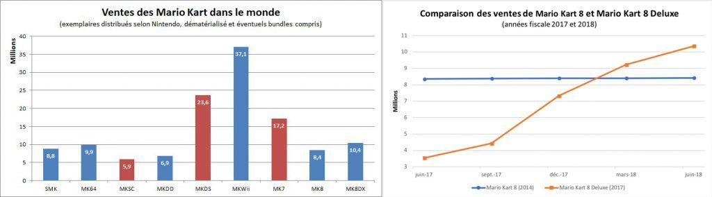 Ventes mondiales des différents Mario Kart & comparaison des ventes de MK8 et MK8D