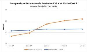 Graphique des ventes de Pokémon XY et MK7