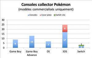 Nombre de consoles collector Pokémon - déc. 2019