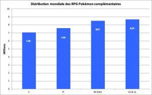 Distribution des jeux Pokémon complémentaires - déc. 2019