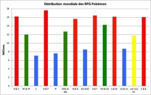 Distribution des RPG Pokémon - déc. 2019