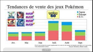 Impact de Pokémon GO sur les RPG 3DS