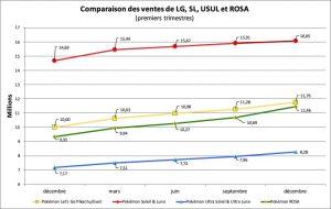 Comparaison des ventes - LG, SL, USUL, ROSA - déc. 2019