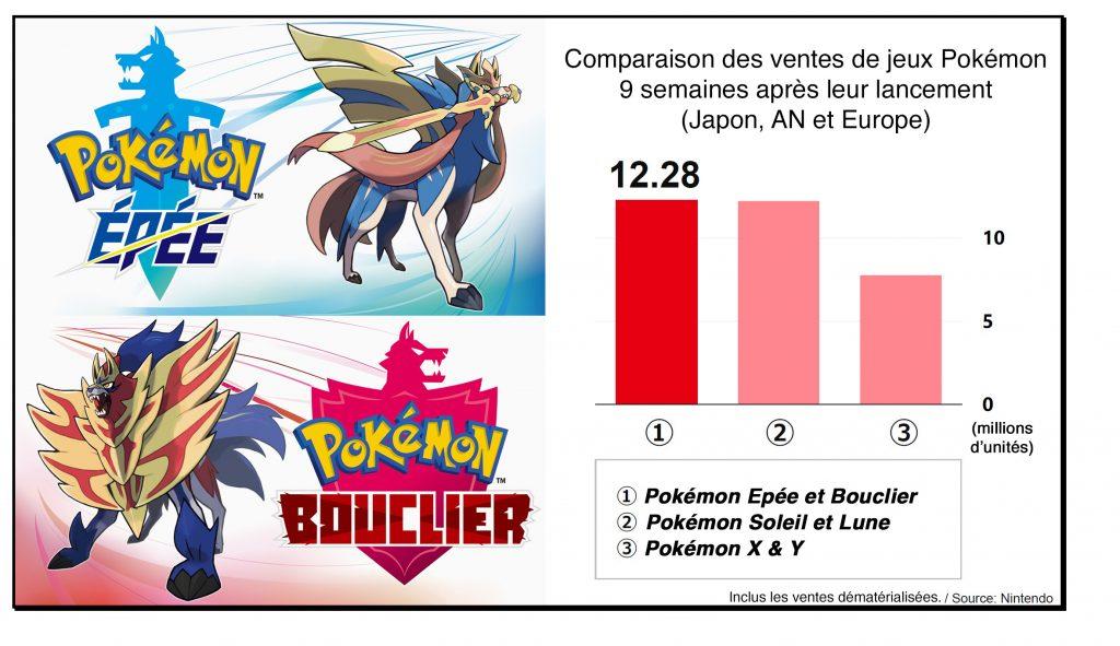 Comparaison des ventes - XY, SL et EB - déc. 2019