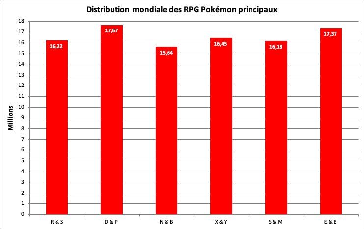 Distribution des jeux Pokémon principaux - mars 2020