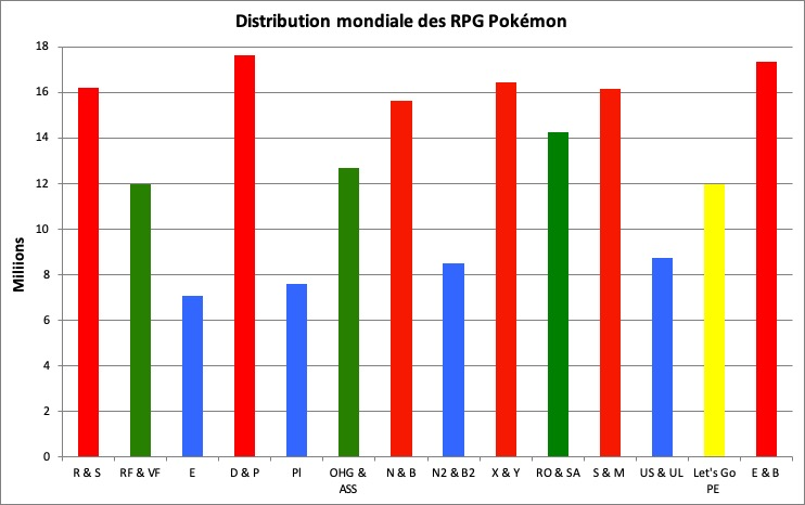 Distribution des RPG Pokémon - mars 2020