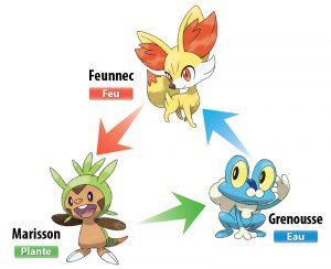 Marisson, Feunnec et Grenousse - Affinités des types