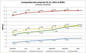 Comparaison des ventes - LG, SL, USUL, ROSA - mars 2020