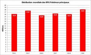 Distribution des jeux Pokémon principaux - juin 2020