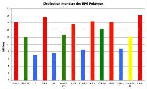 Distribution des RPG Pokémon - juin 2020