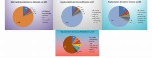Représentation des licences Nintendo sur GBA - DS - 3DS & Switch - juin 2020