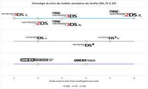 Chronologie de sortie des modèles secondaires des familles GBA, DS et 3DS