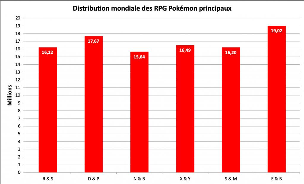 Distribution des jeux Pokémon principaux - septembre 2020
