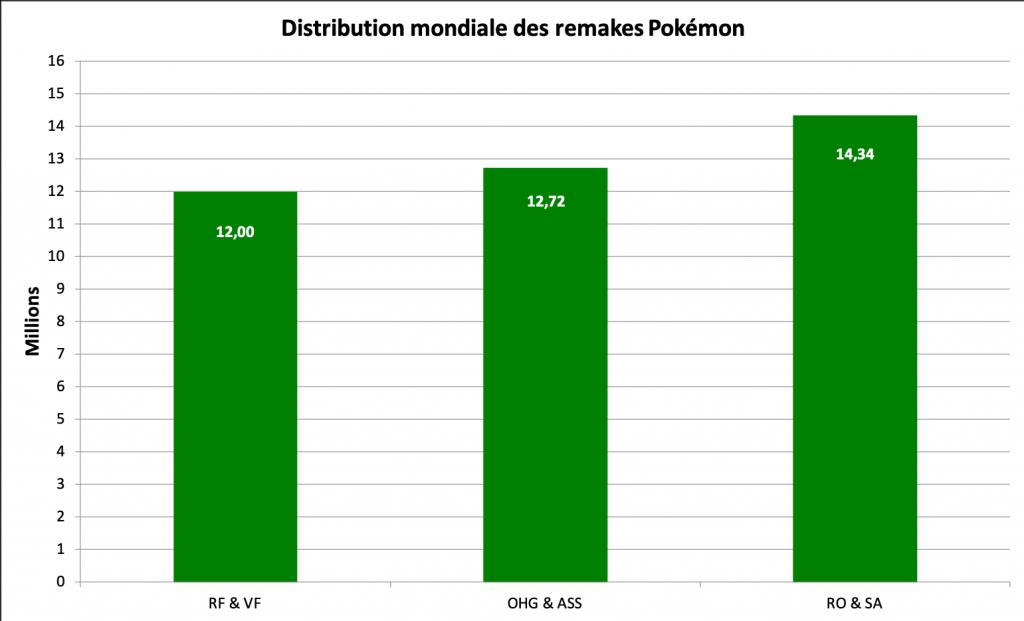 Distribution des remakes Pokémon - septembre 2020