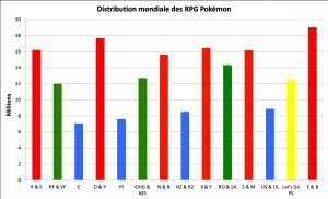 Distribution des RPG Pokémon - septembre 2020
