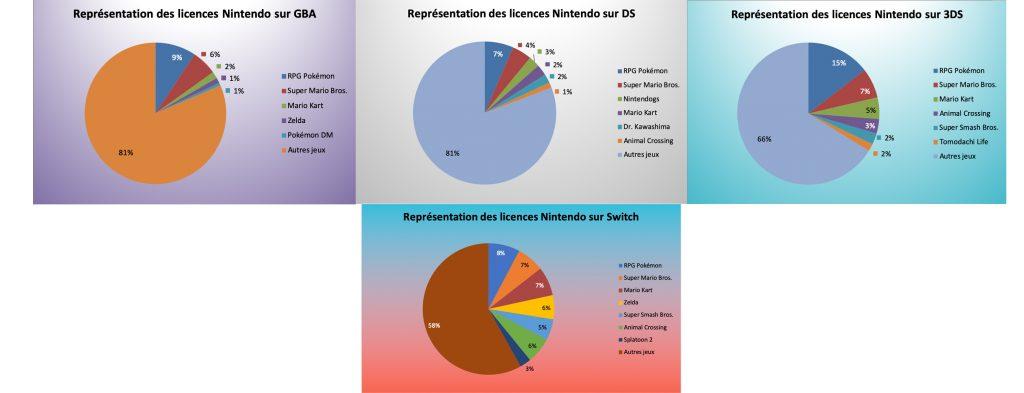 Représentation des licences Nintendo sur GBA - DS - 3DS & Switch - septembre 2020
