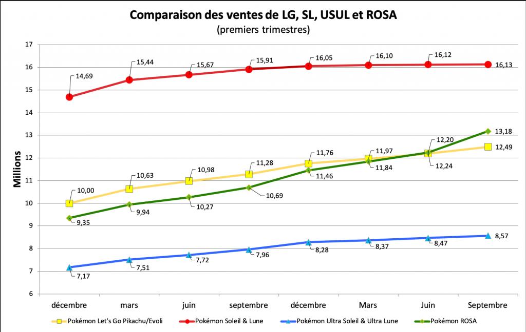 Comparaison des ventes - LG, SL, USUL, ROSA - septembre 2020