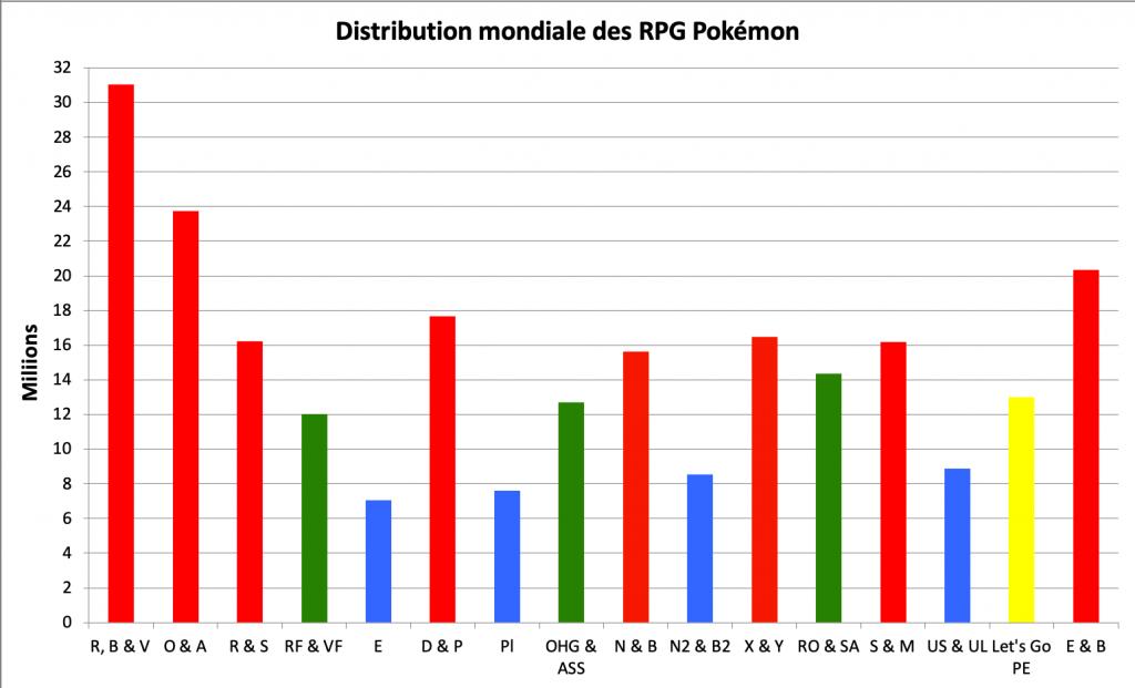 Distribution des RPG Pokémon - décembre 2020
