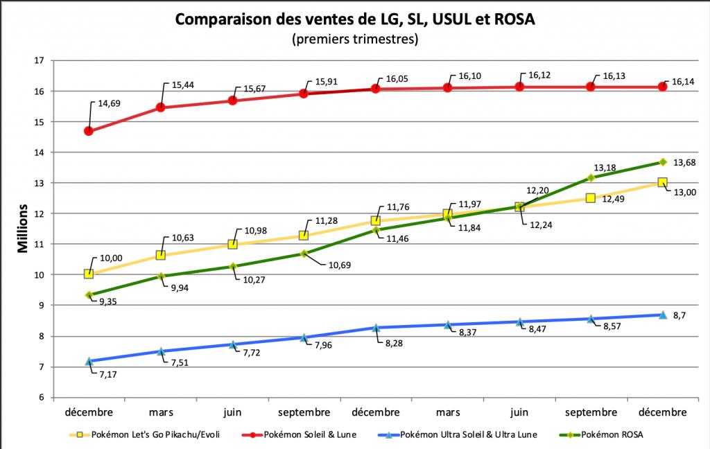 Comparaison des ventes - LG, SL, USUL, ROSA - décembre 2020