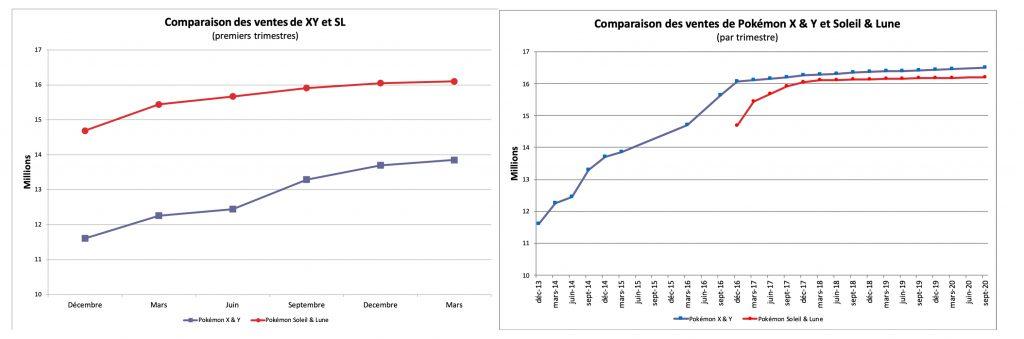 Comparaison des ventes - X & Y et Soleil & Lune - mars 2021