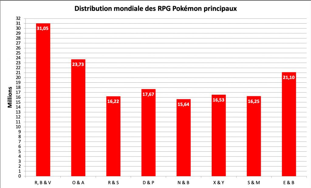 Distribution des jeux Pokémon principaux - mars 2021