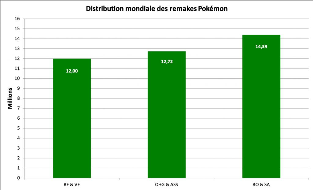 Distribution des remakes Pokémon - mars 2021