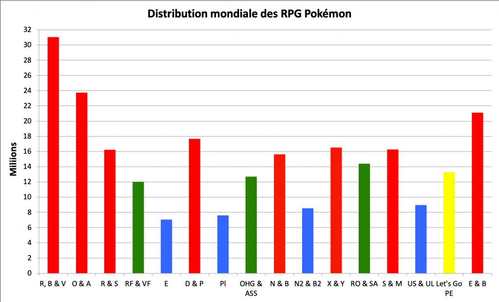 Distribution des RPG Pokémon - mars 2021