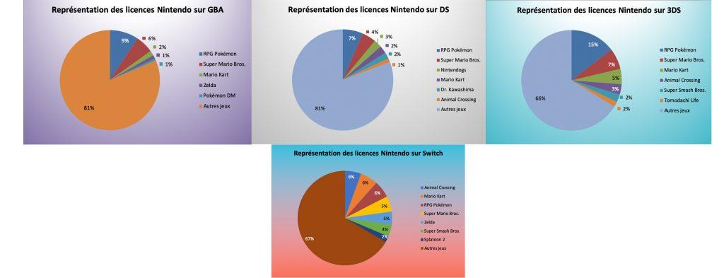 Représentation des licences Nintendo sur GBA - DS - 3DS & Switch - mars 2021