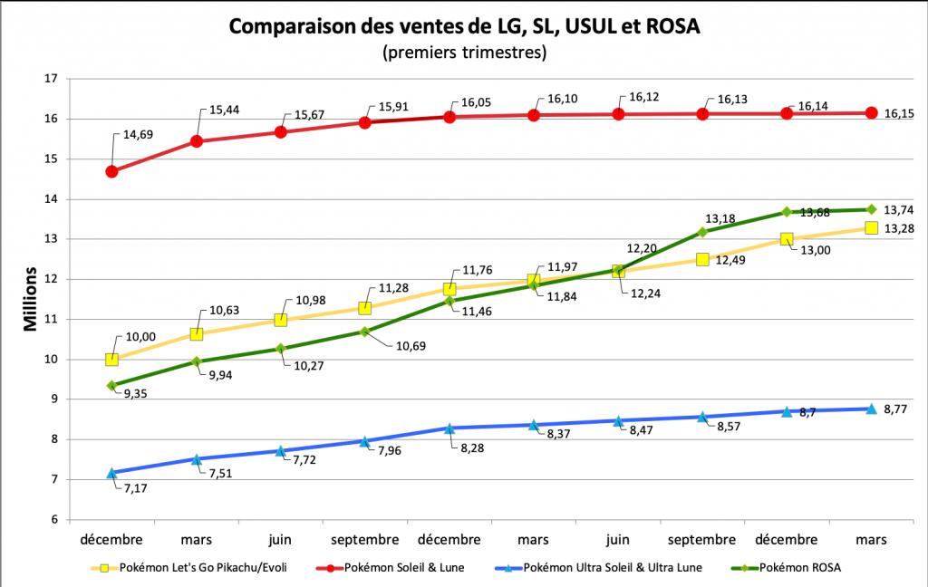 Comparaison des ventes - LG, SL, USUL, ROSA - mars 2021
